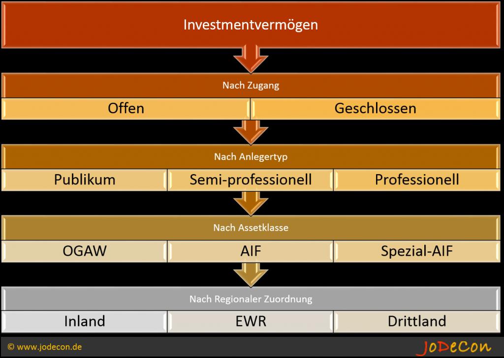 Unterscheidungsmerkmale eines Investmentvermögens