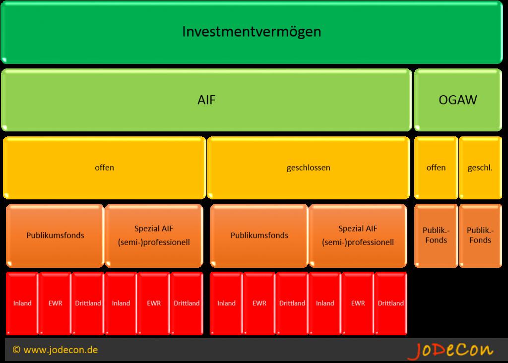 Gliederung AIF nach §1 KAGB