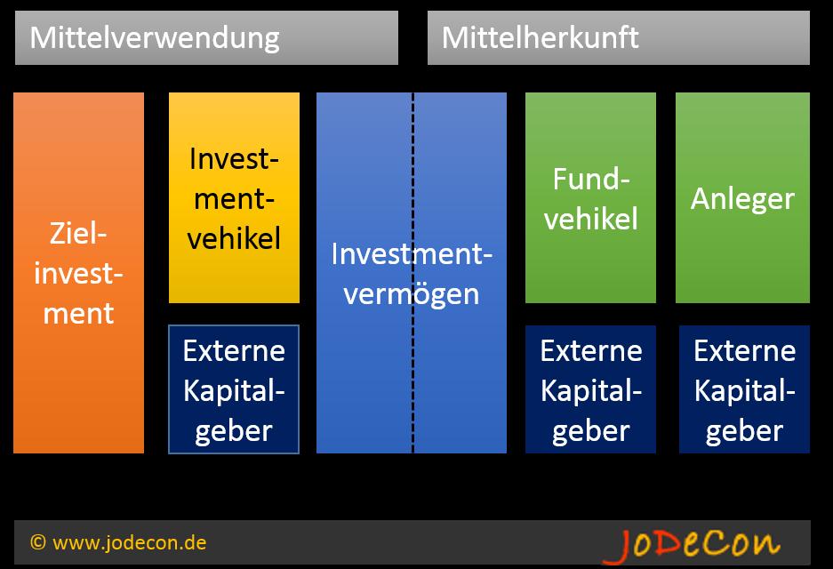 Erweiterte Bilanzsicht unterteilt in Mittelherkunft und Mittelverwendung