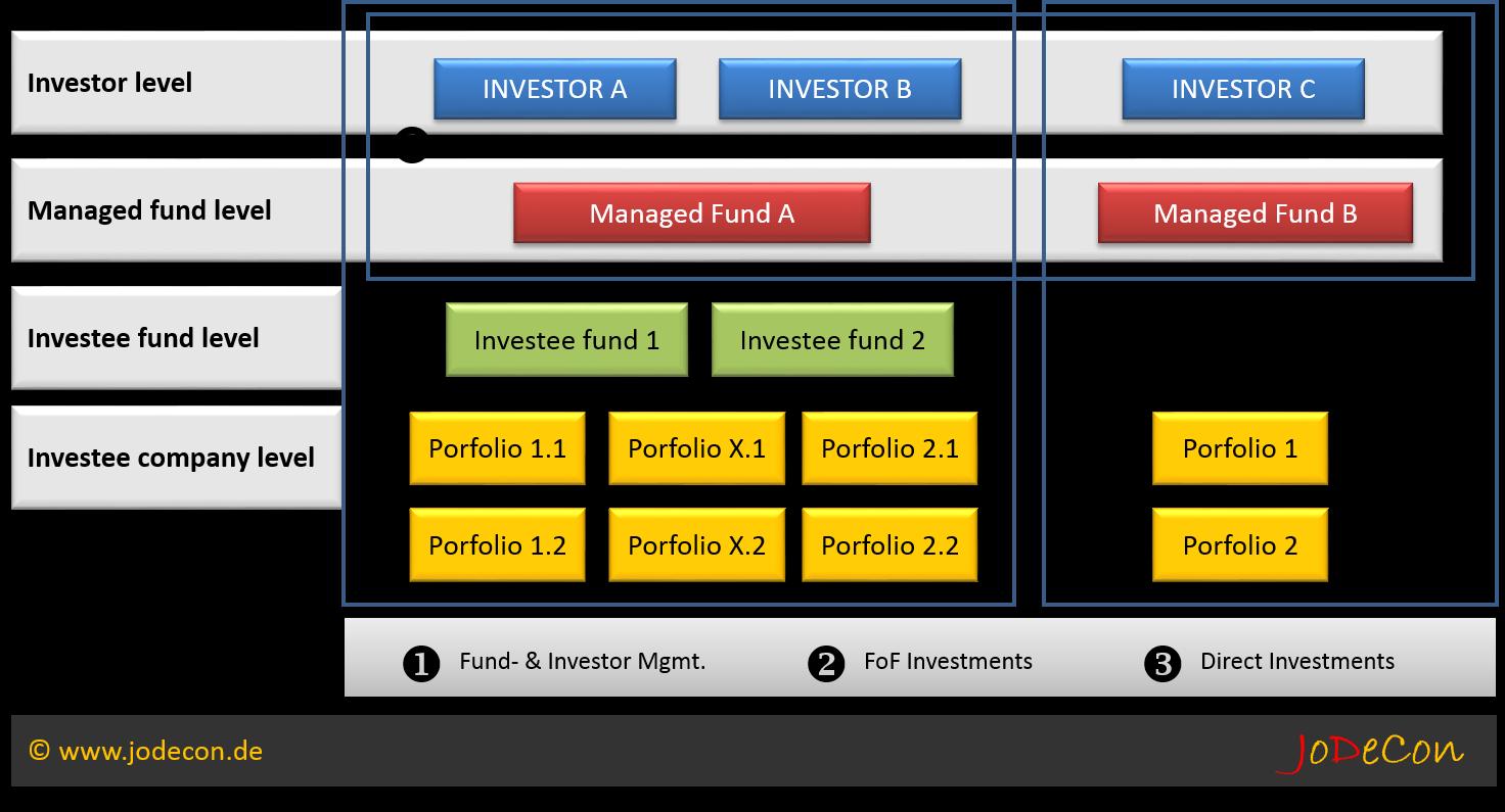 Ebenen des Fondsmanagements