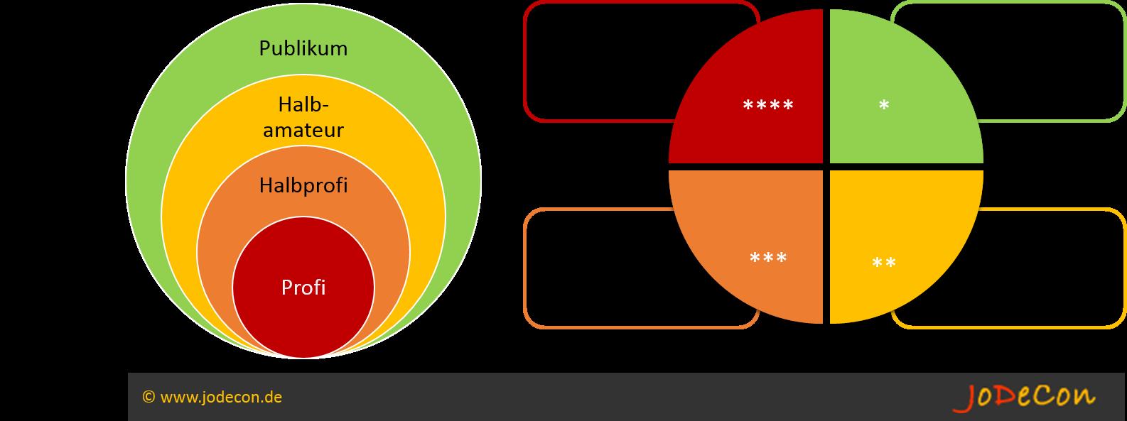 Anlegertypen des KAGB