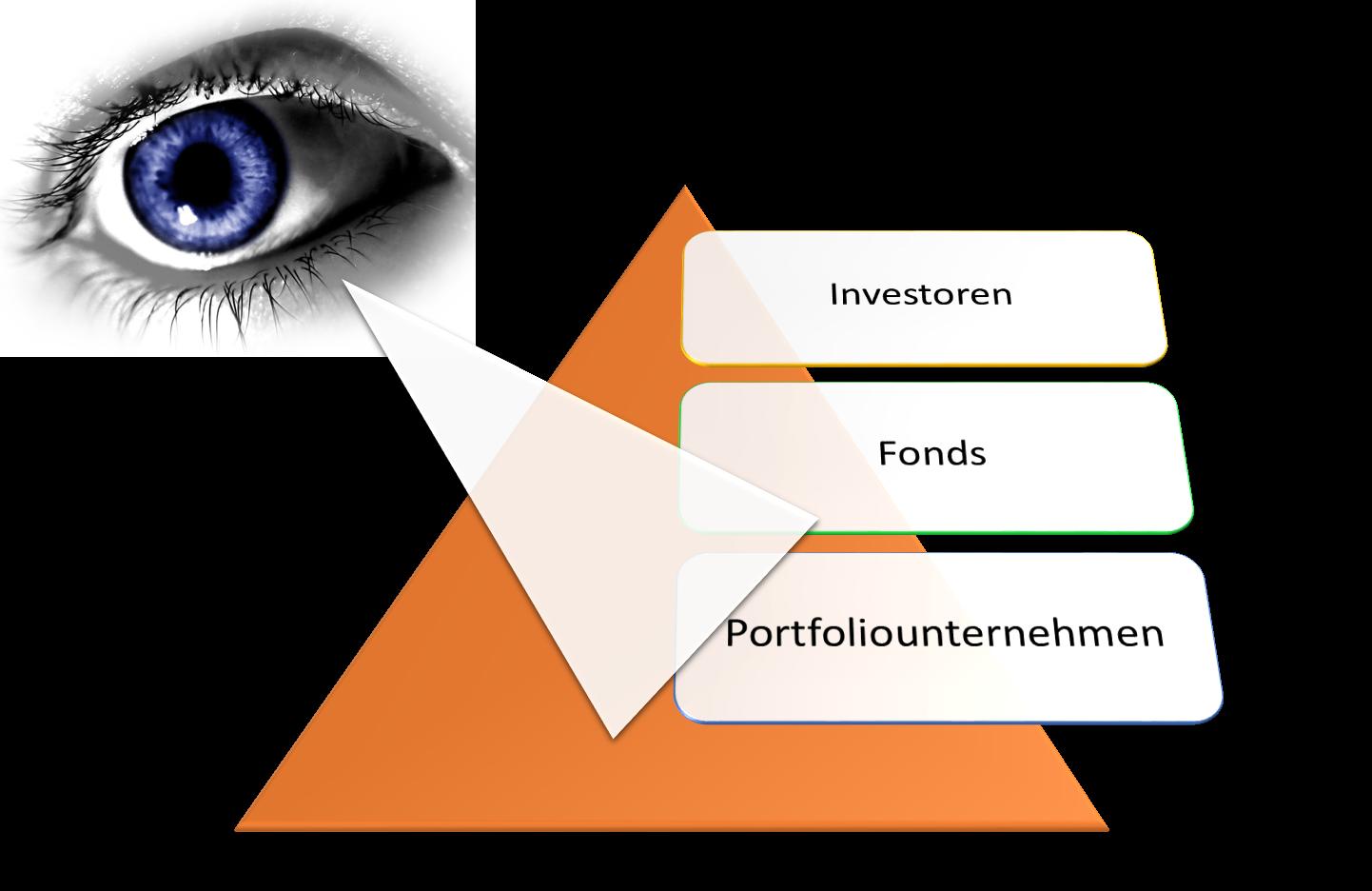 Blickwinkel: Sicht des Portfoliounternehmens