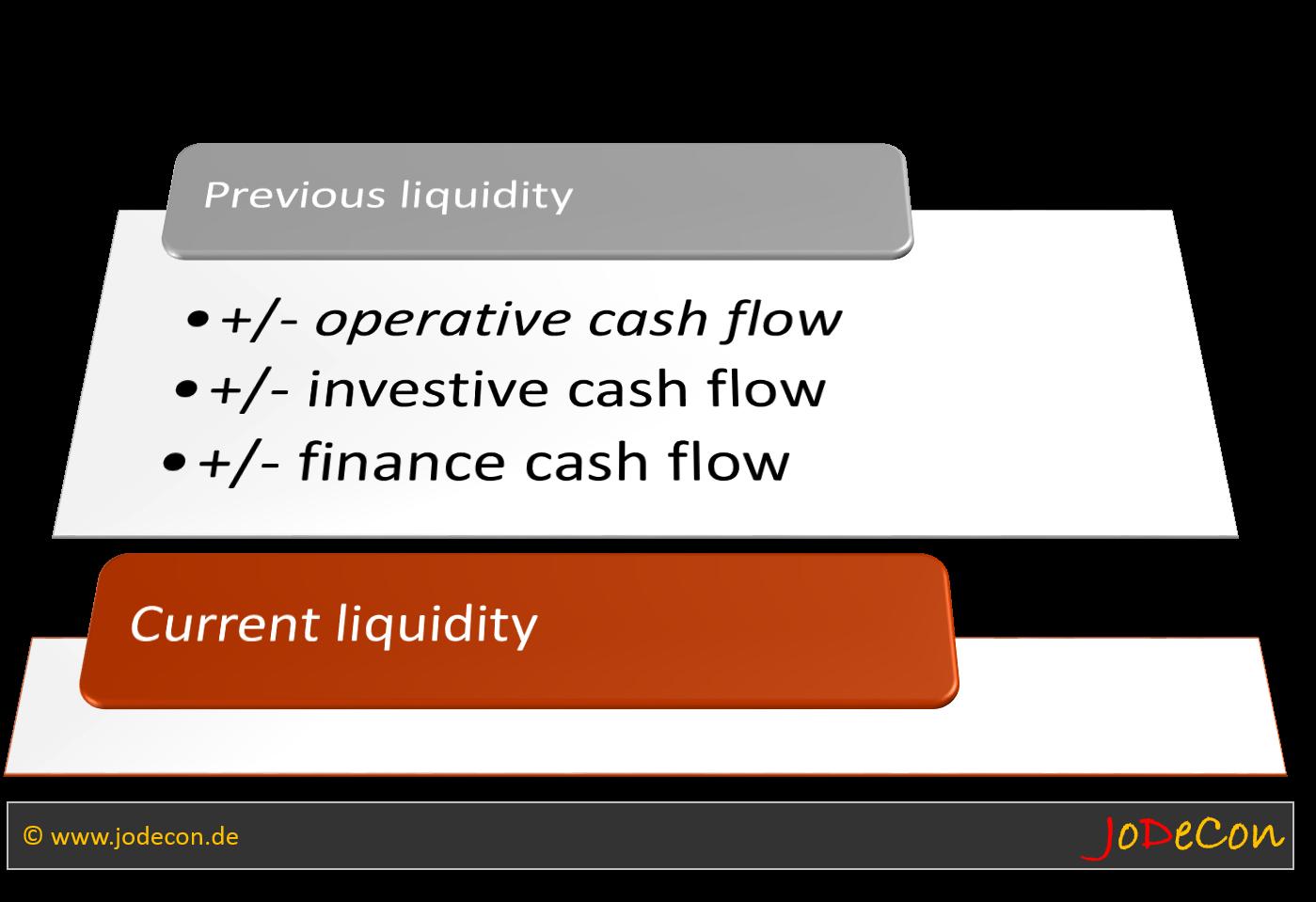 Liquiditätsrechnung nach DRS 2