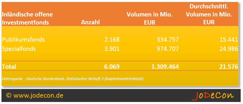 Statistik: inländische offene Investmentvermögen