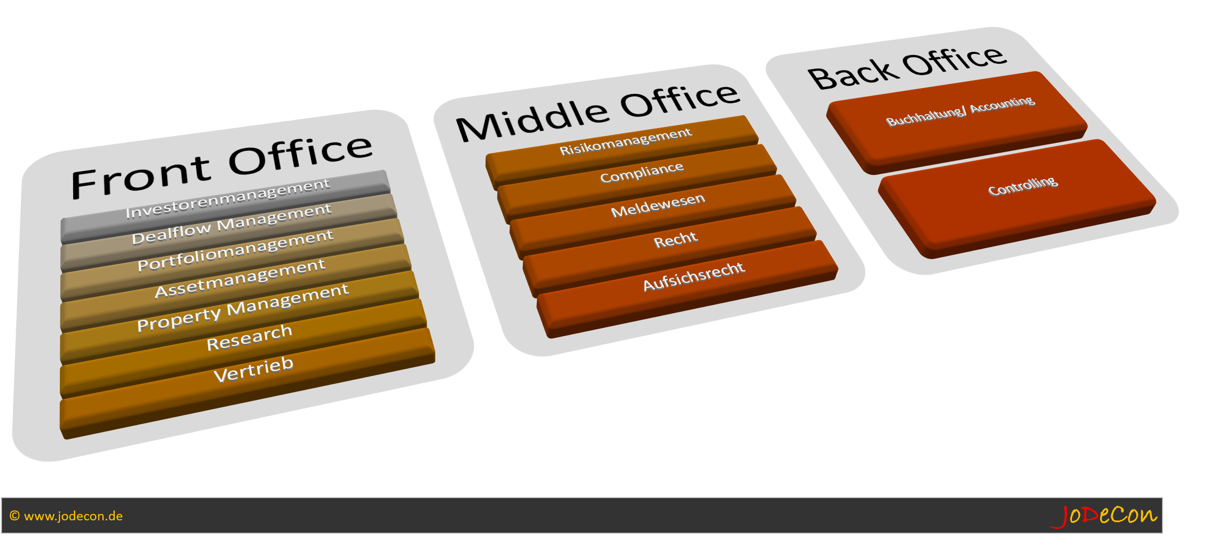Front-, Middle- und Back Office