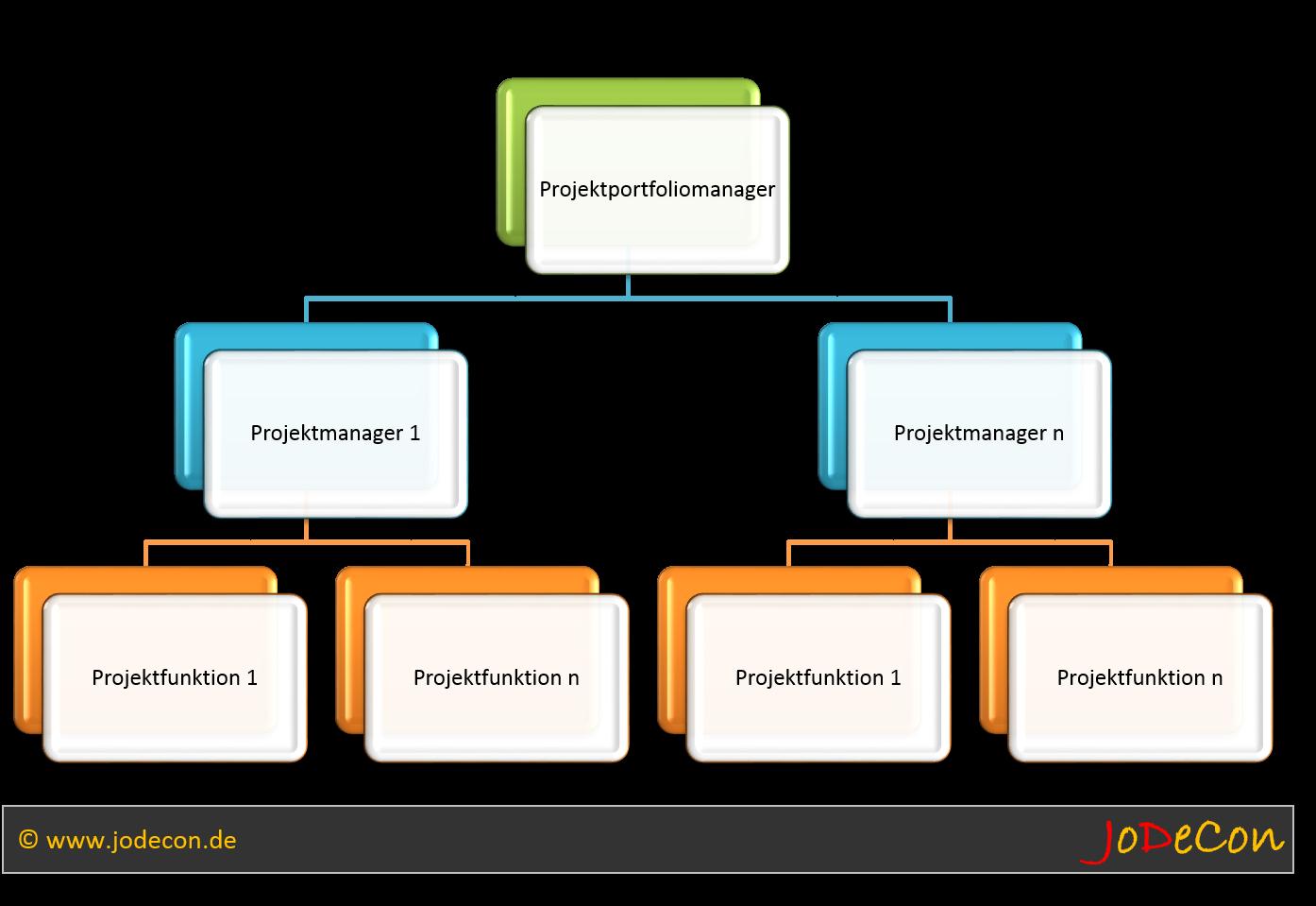 Hierarchie Projektportfoliomanagement