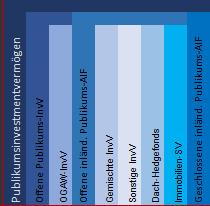 Unterteilung Publikumsinvestmentvermögen