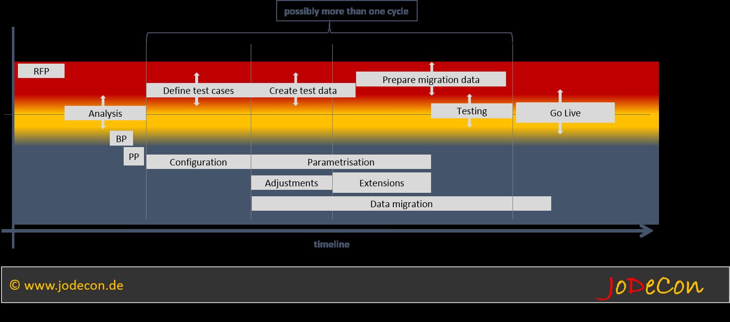 Ressourcenbelegung zwischen Anbieter und Kunde