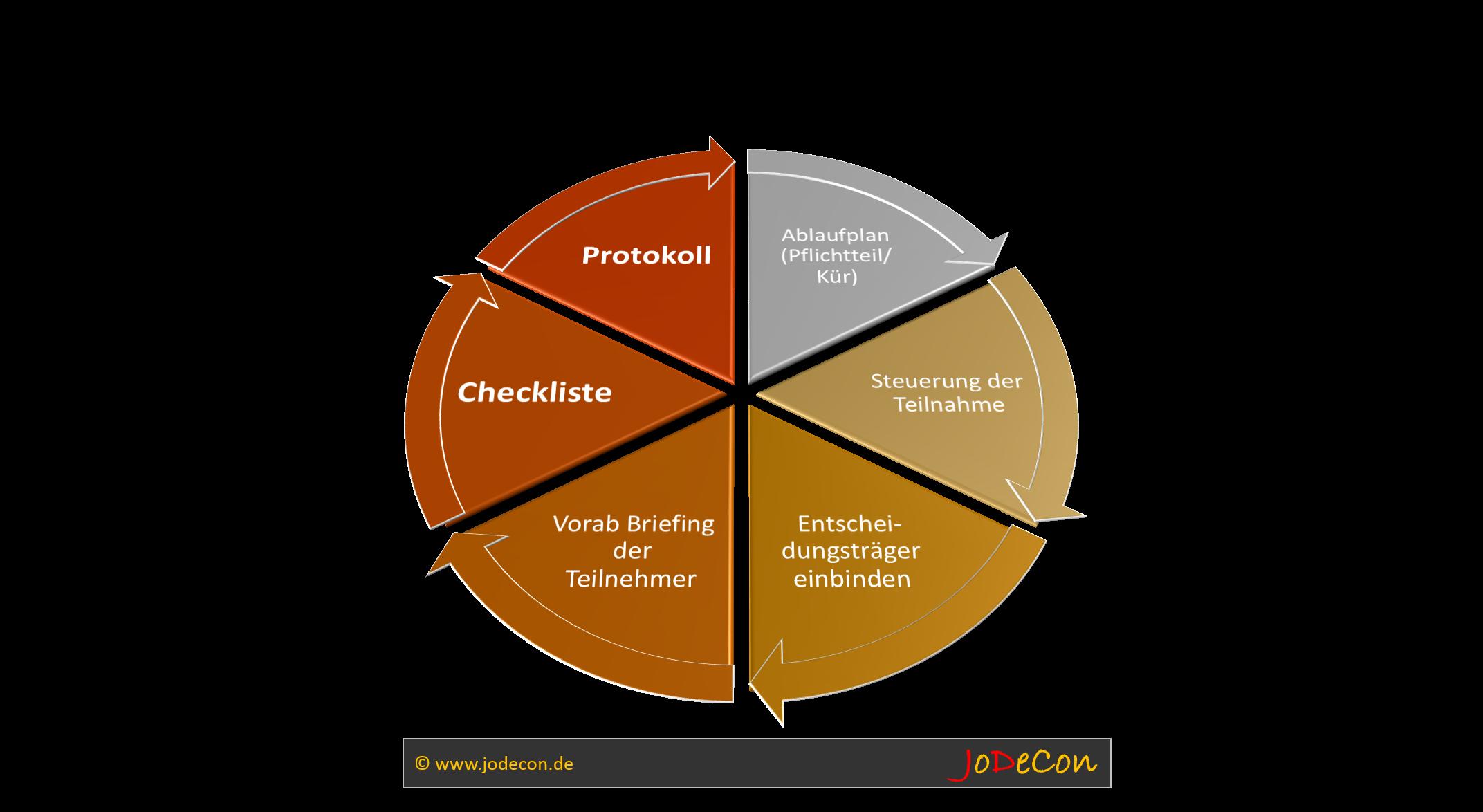 Wichtige Punkte für die Vor- und Nachbereitung von Präsentationen bei der Evaluierung von Software