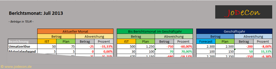 Muster: Analyse Monatsbericht