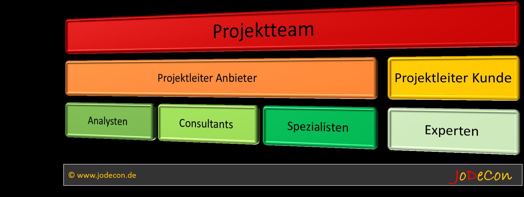 Möglicher Aufbau eines Projektteams