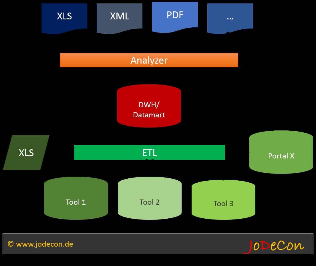 Datenkonsolidierung über Aufbereitungs- und Auswertungsebene