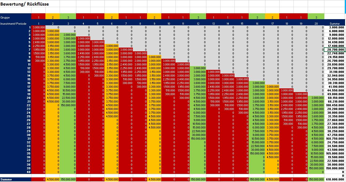 Verteilmatrix Bewertung/ Rückflüsse nach Gruppen und Investments