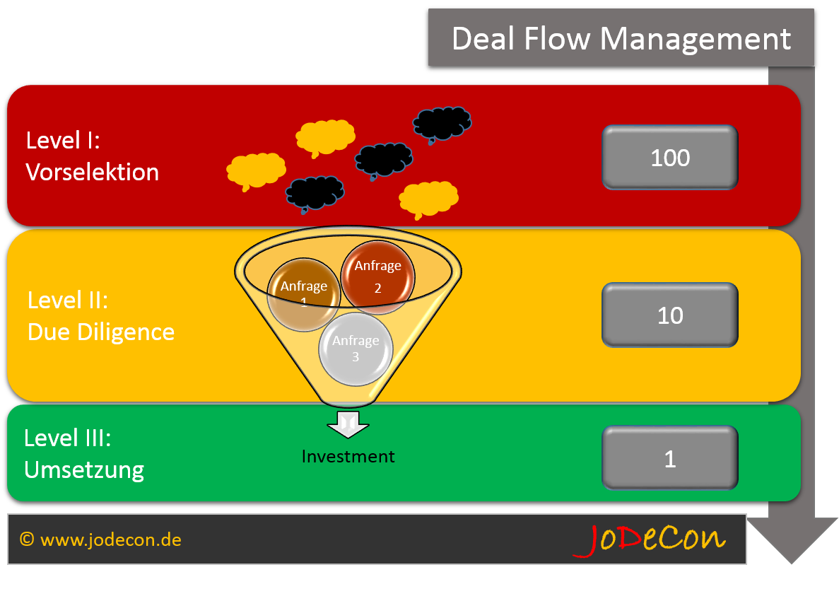 Selektionsprozess im Deal Flow Management