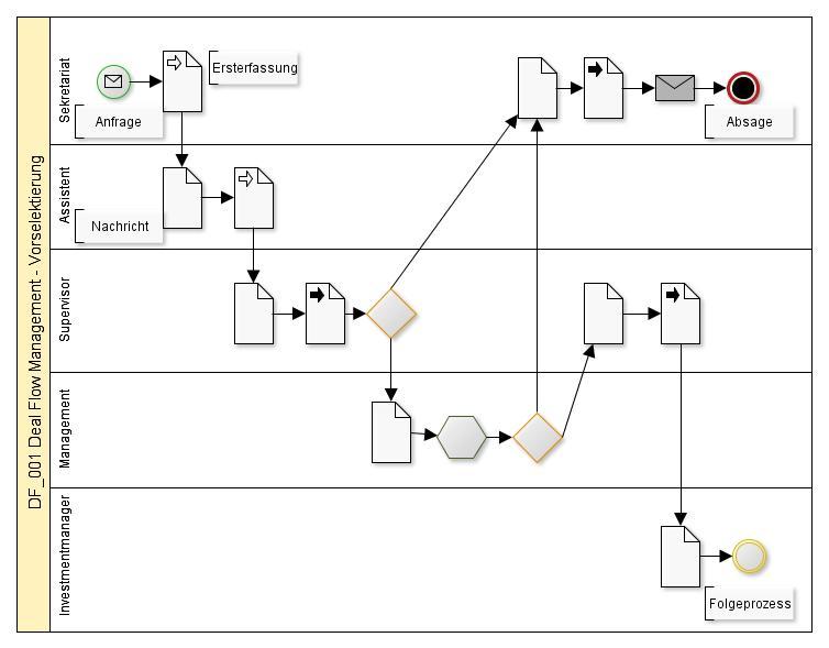 Workflow Deal Flow Management - Vorselektierung