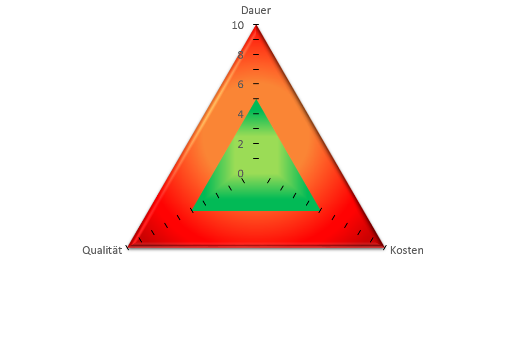Magisches Dreieck der Due Diligence
