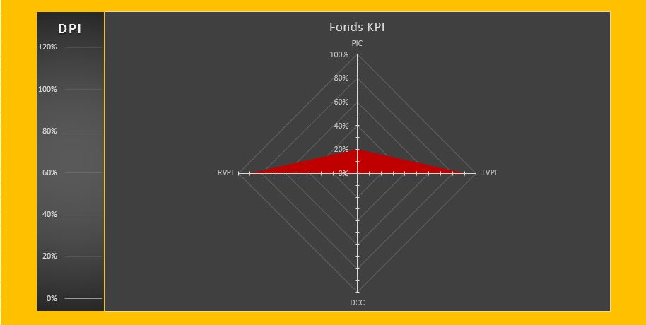 KPI zur Fondsentwicklung nach 1 Jahr - Hügelkonstellation