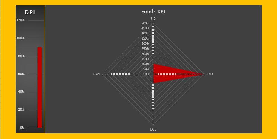 KPI Fondsentwicklung nach 10 Jahren - Laufzeitende - Finalkonstellation