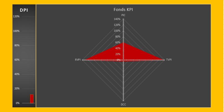 KPI Fondsentwicklung nach 3 Jahren - Bergkonstellation