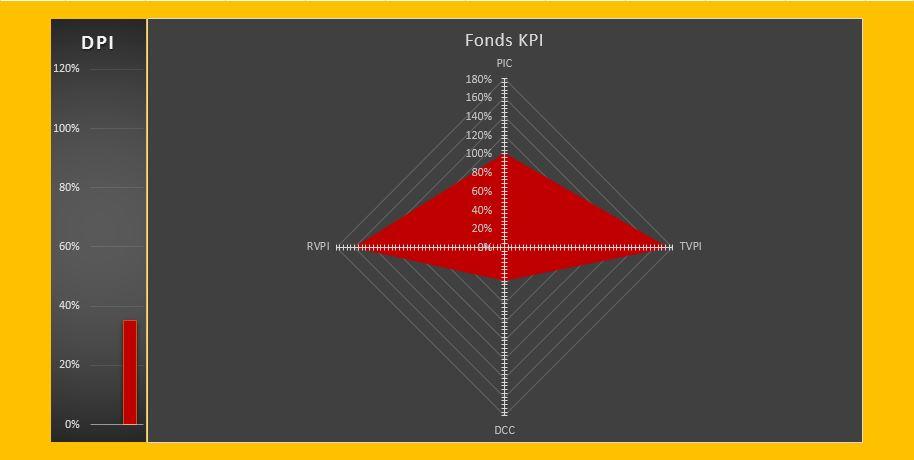 KPI zur Fondsentwicklung nach 5 Jahren - Pyramidenkonstellation