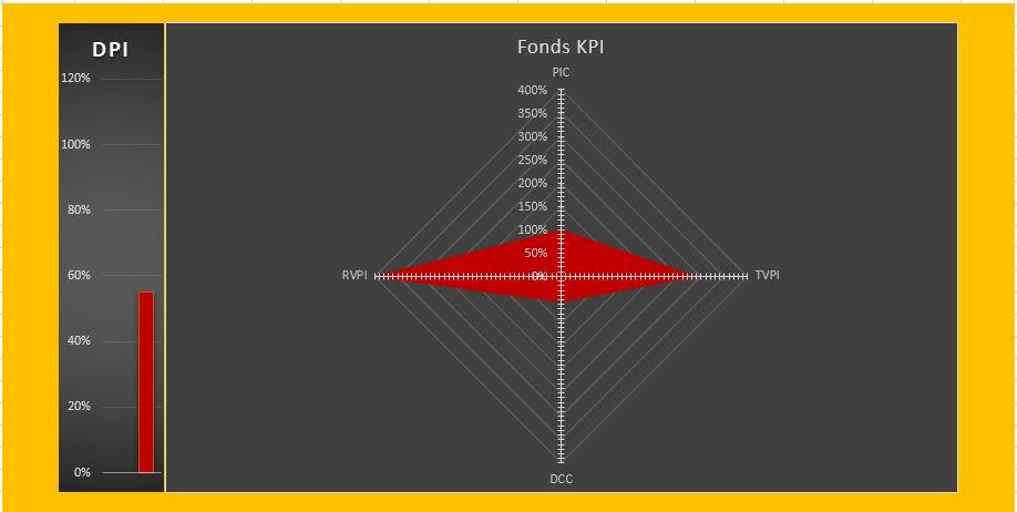 KPI Fondsentwicklung nach 7 Jahren - Drachenkonstellation