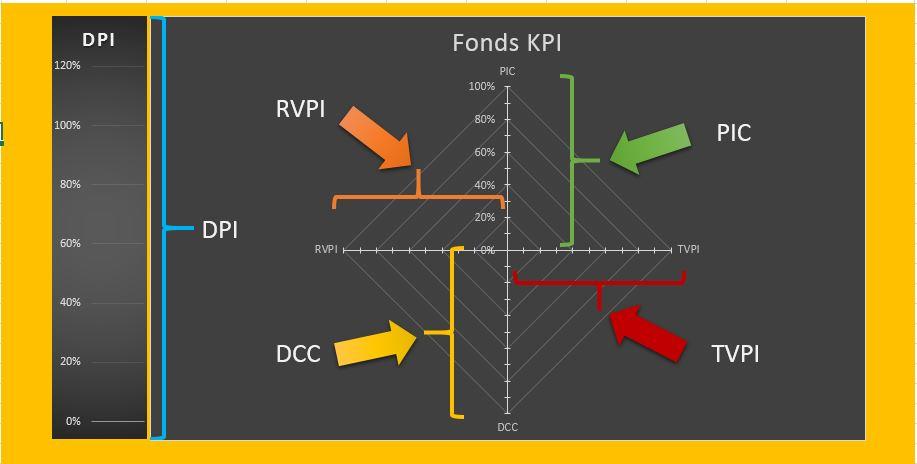 Schema Fondsentwicklung nach KPI
