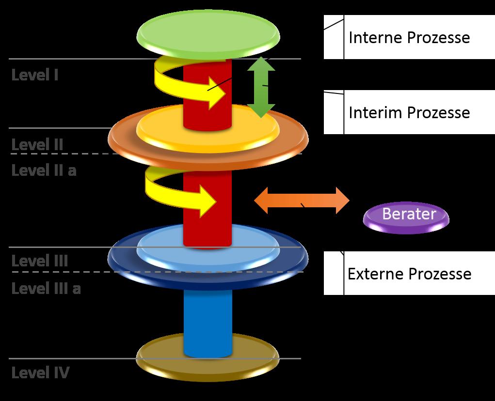 Interaktionen auf den verschiedenen Ebenen
