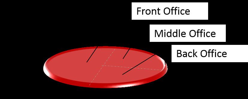 Organisationsstruktur in der KVG