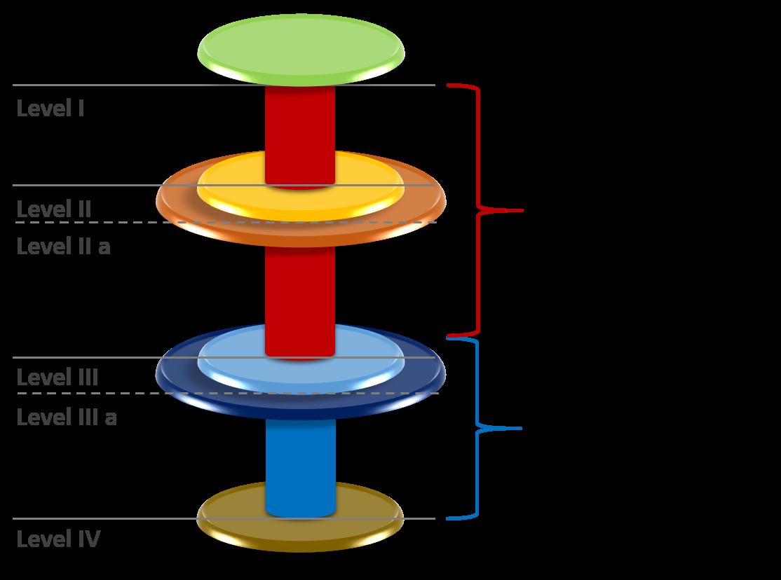 Fondsmodell vertikal