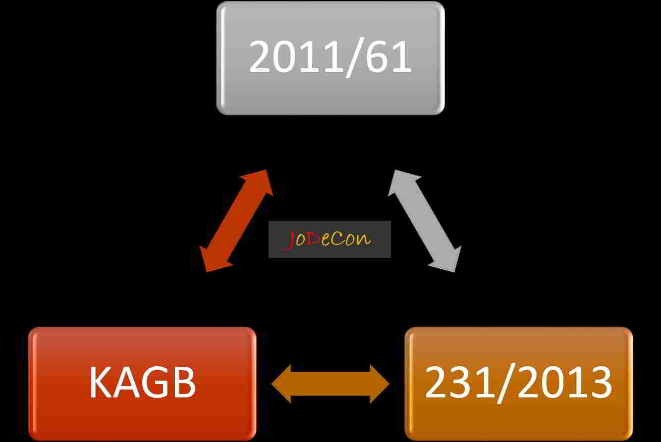 Grafiik: Zusammenspiel der EU-Richtlinien 2011/61 und 231/2013 mit dem KAGB