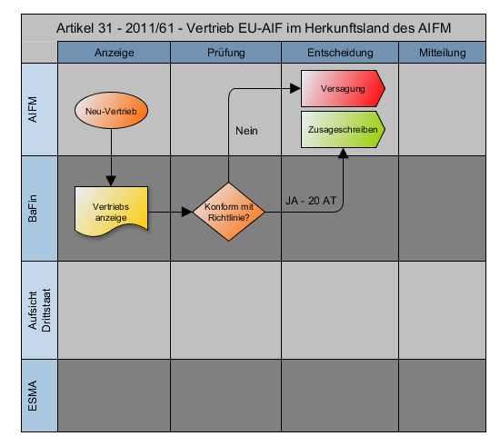 Workflow 2011/61/EU - Artikel 31