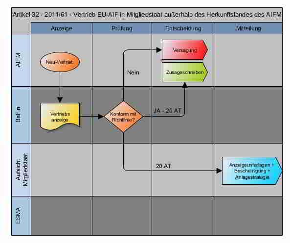 Workflow 2011/61/EU - Artikel 32