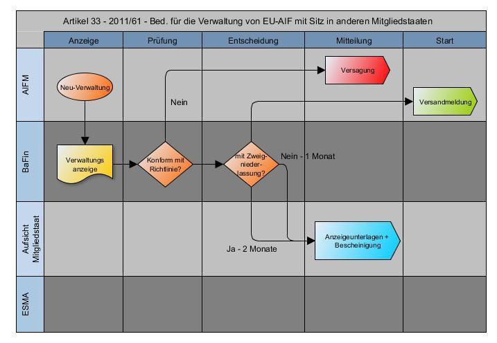 Workflow 2011/61/EU - Artikel 33