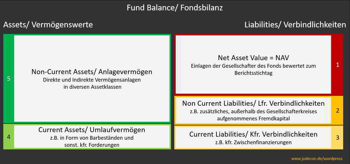 Muster für die Struktur einer Fondsbilanz