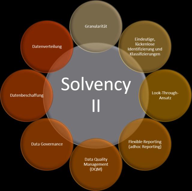 Gliederungspunkte Datenhaushalt Solvency II